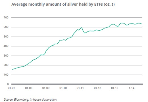 Average monthly amount of silver held by ETFs (oz. t)