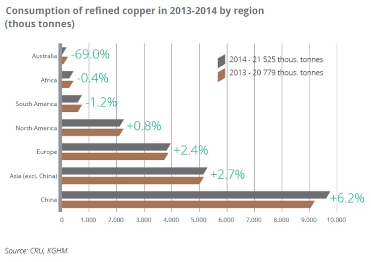 Consumption of refined copper in 2013-2014 by region (thous tonnes)