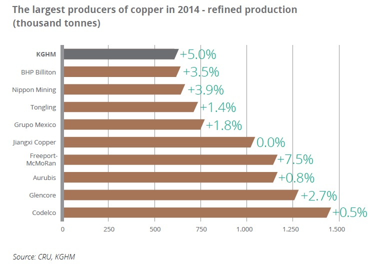 The largest producers of copper in 2014