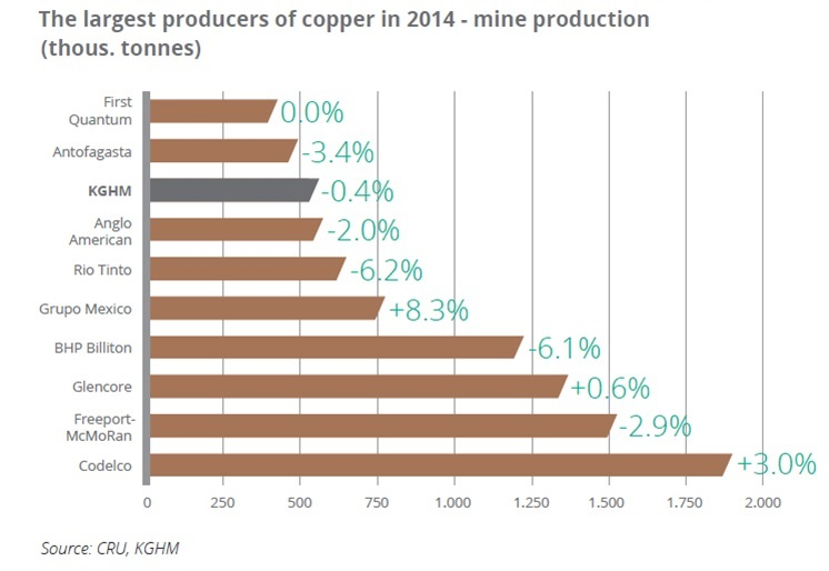 Producers of copper