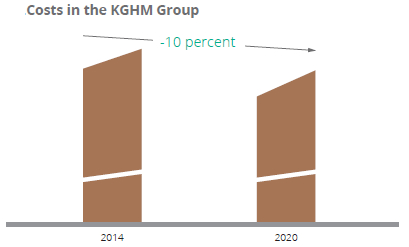 Costs in the KGHM Group
