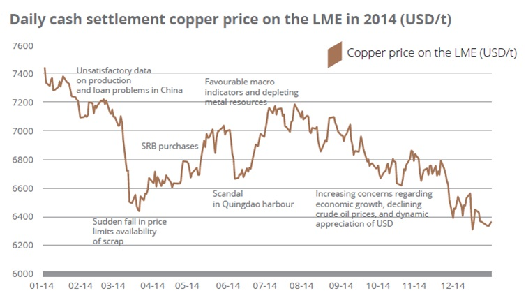 Daily cash settlement copper price on the LME in 2014 (USD/t)