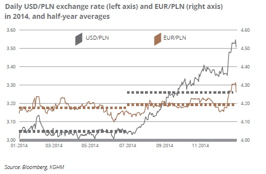 Daily USD/PLN exchange rate (left axis) and EUR/PLN (right axis) in 2014, and half-year averages