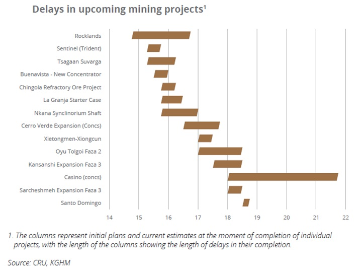 Delays in upcoming mining projects