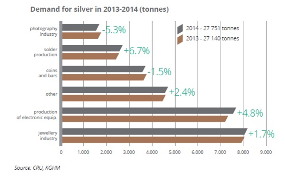 Demand for silver in 2013-2014