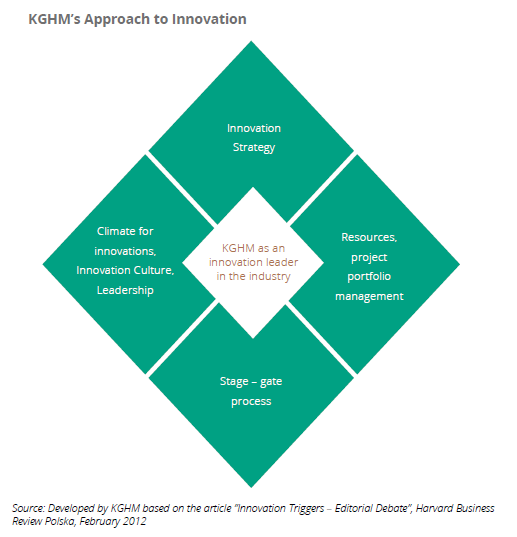 KGHM's Approach to Innovation