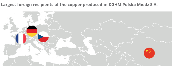 Largest foreign recipients of the copper produced