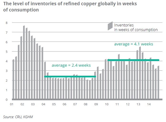 The level of inventories of refined copper globally in weeks of consumption