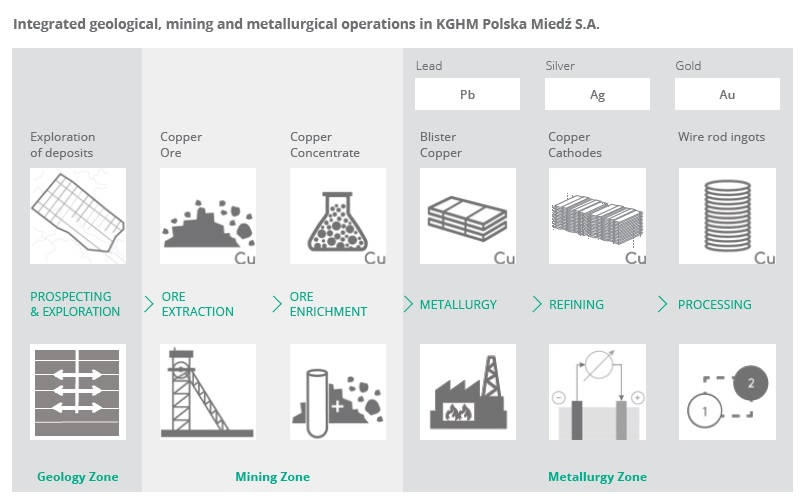 Integrated geological, mining and metallurgical operations in KGHM Polska Miedź S.A.