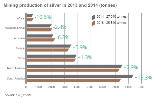Mining production of silver in 2013 and 2014 (tonnes)