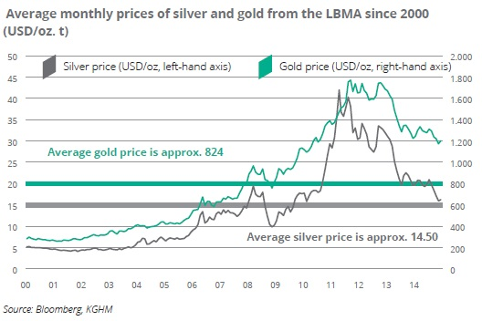 Average monthly prices of silver and gold from the LBMA since 2000 (USD/oz. t)