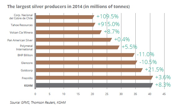 The largest silver producers in 2014 (in millions of tonnes)
