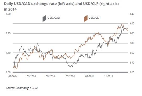Daily USD/CAD exchange rate (left axis) and USD/CLP (right axis) in 2014